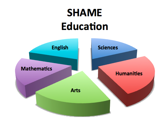 SHAME Education Poised to Infiltrate U.S. Schools (1/3)