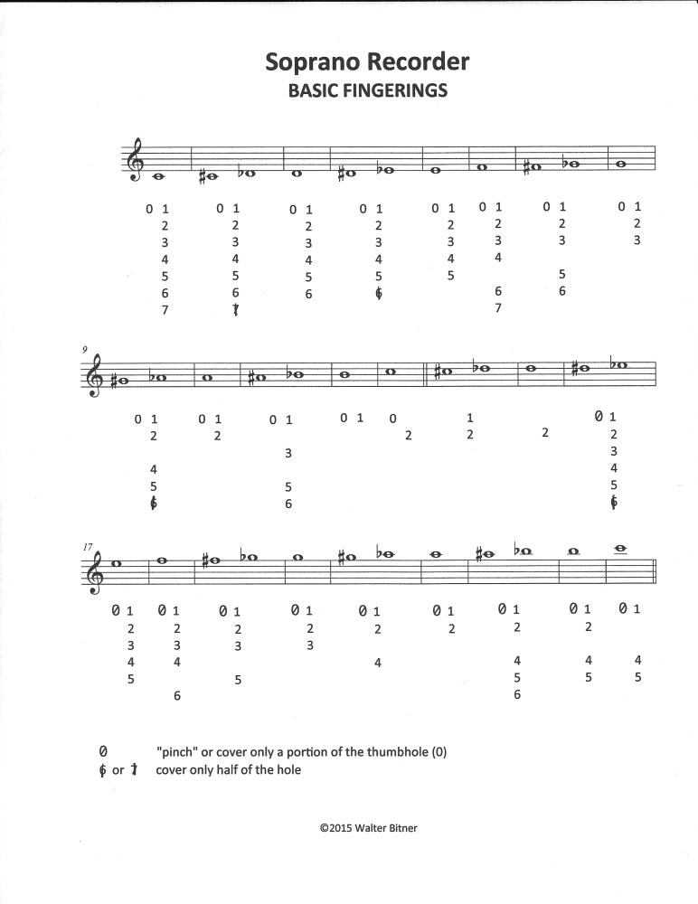How to Teach Recorder Fingerings (4/4)