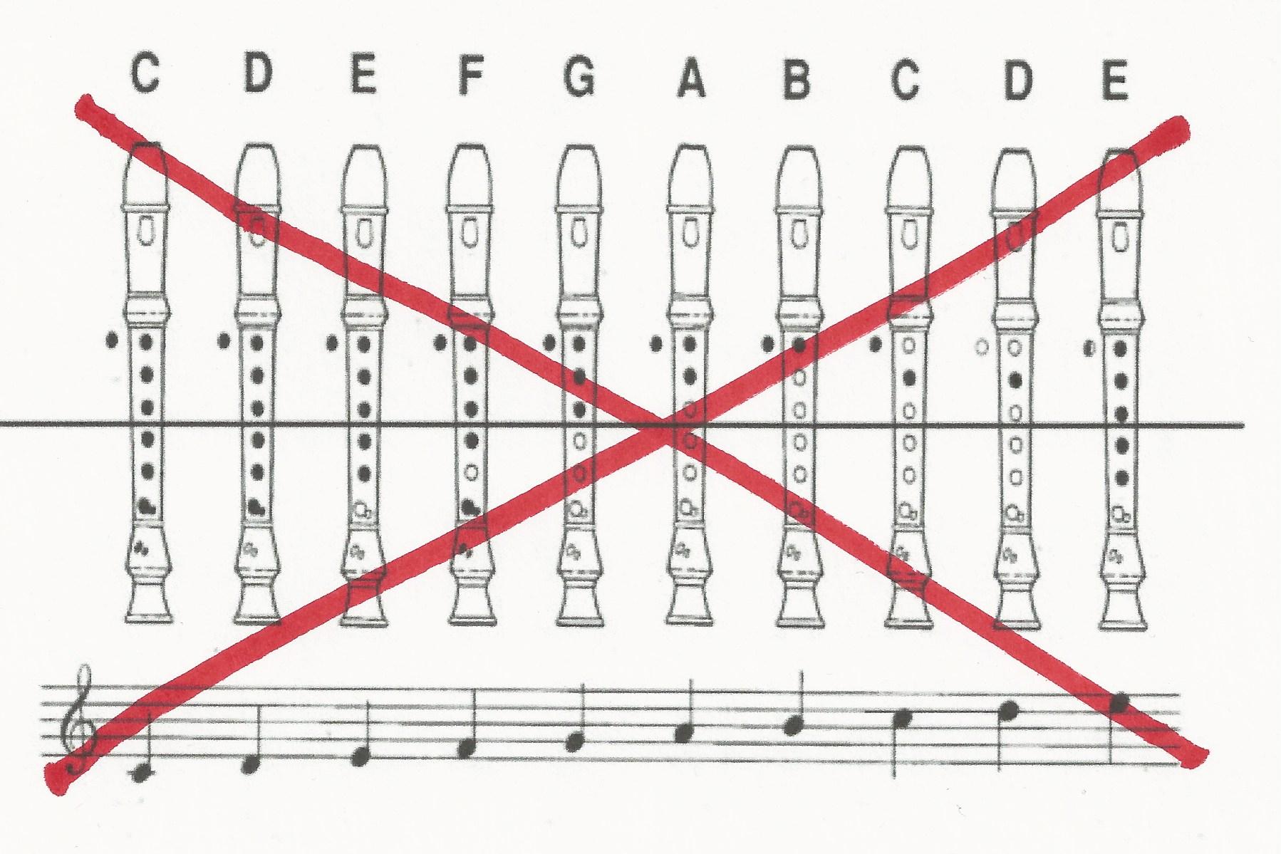 How to Teach Recorder Fingerings « Walter Bitner